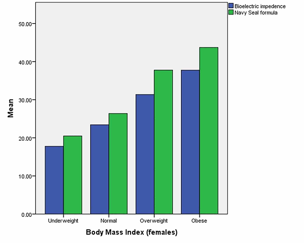Body-fat-percentage-(females)
