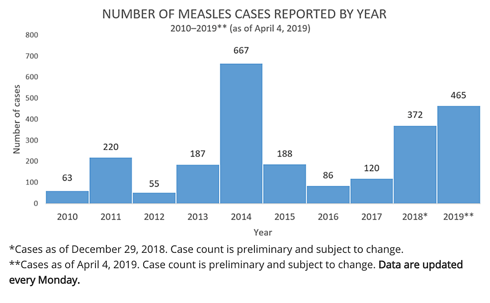 A-bar-graph-from-the-Centers-for-Disease-Control-and-Prevention-(CDC)-website-showing-the-number-of-measles-cases-from-2010-to-April-4,-2019.