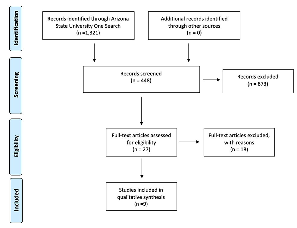 A-PRISMA-2009-flow-diagram-depicting-the-number-of-studies-included-in-the-qualitative-synthesis-using-the-mentioned-inclusion-and-exclusion-criteria.