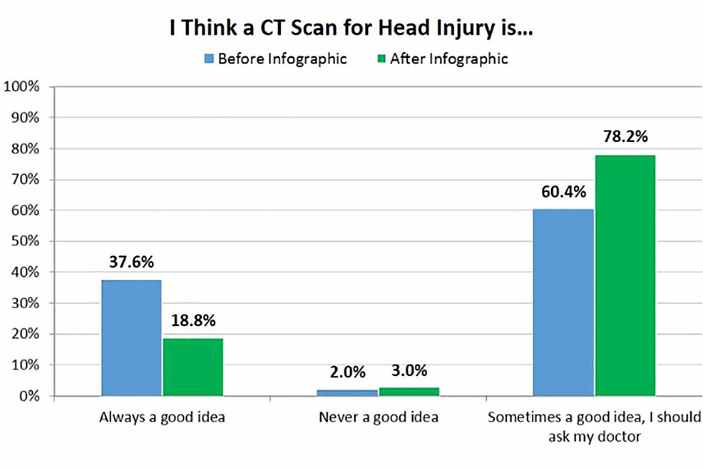 Respondents'-perception-of-when-computed-tomography-(CT)-is-necessary-after-a-head-injury