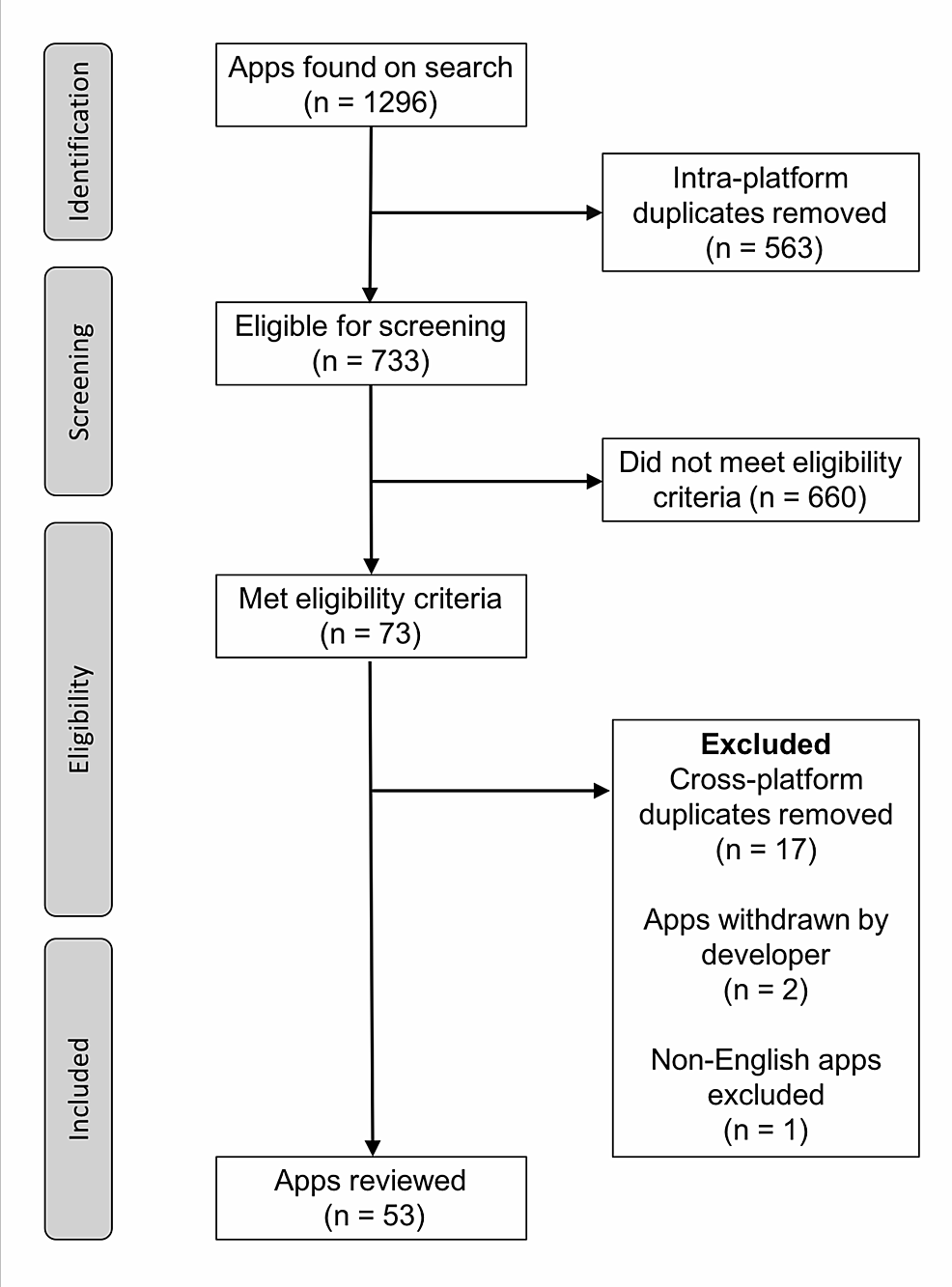 Flow-chart-of-included-mobile-apps-in-systematic-review-of-mobile-app-market