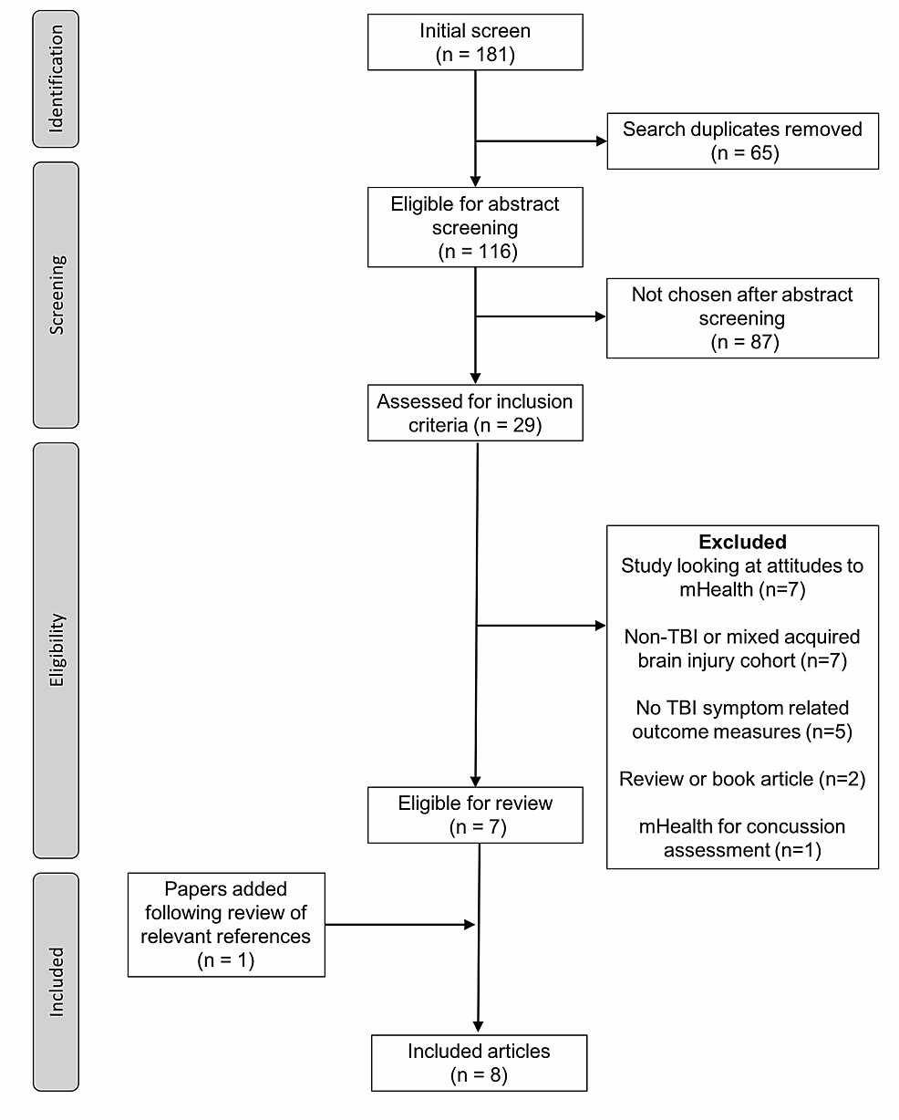 Flow-chart-of-included-studies-in-systematic-review-of-literature
