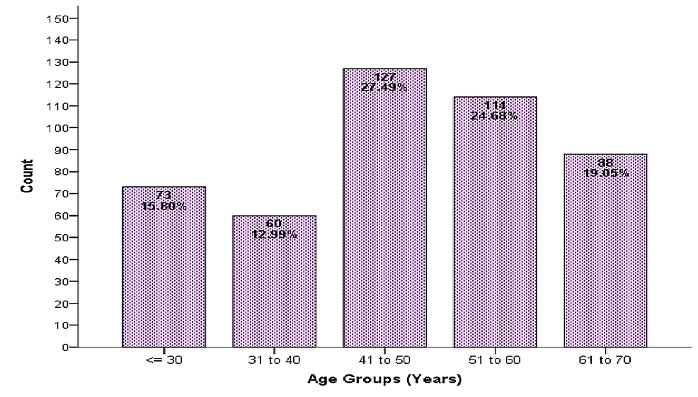 Age-distribution-of-patients