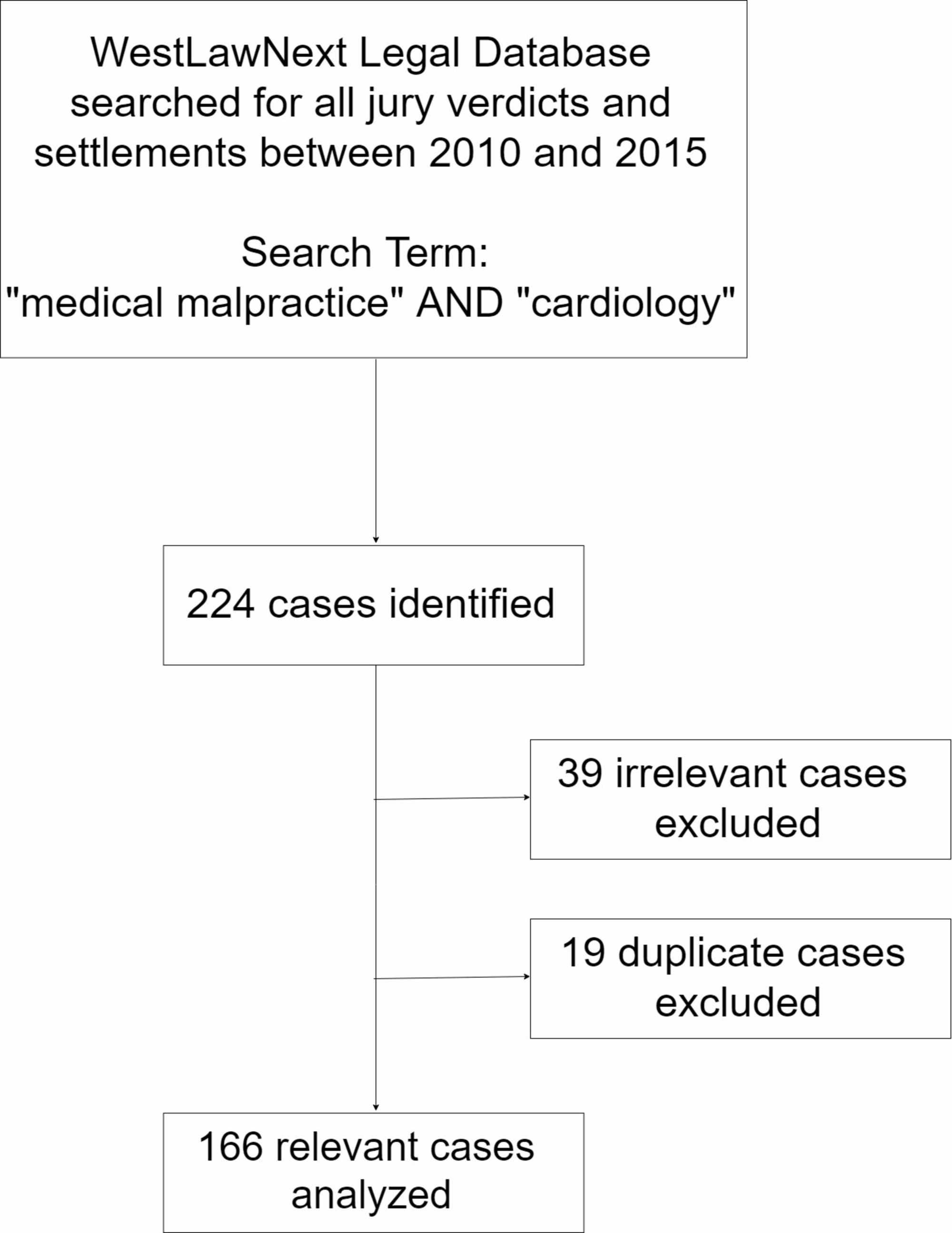 Cureus | A Qualitative Analysis of Malpractice Litigation in