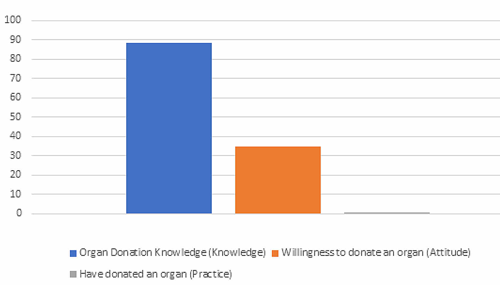 Comparison-of-knowledge,-attitude,-and-practice-towards-organ-donation