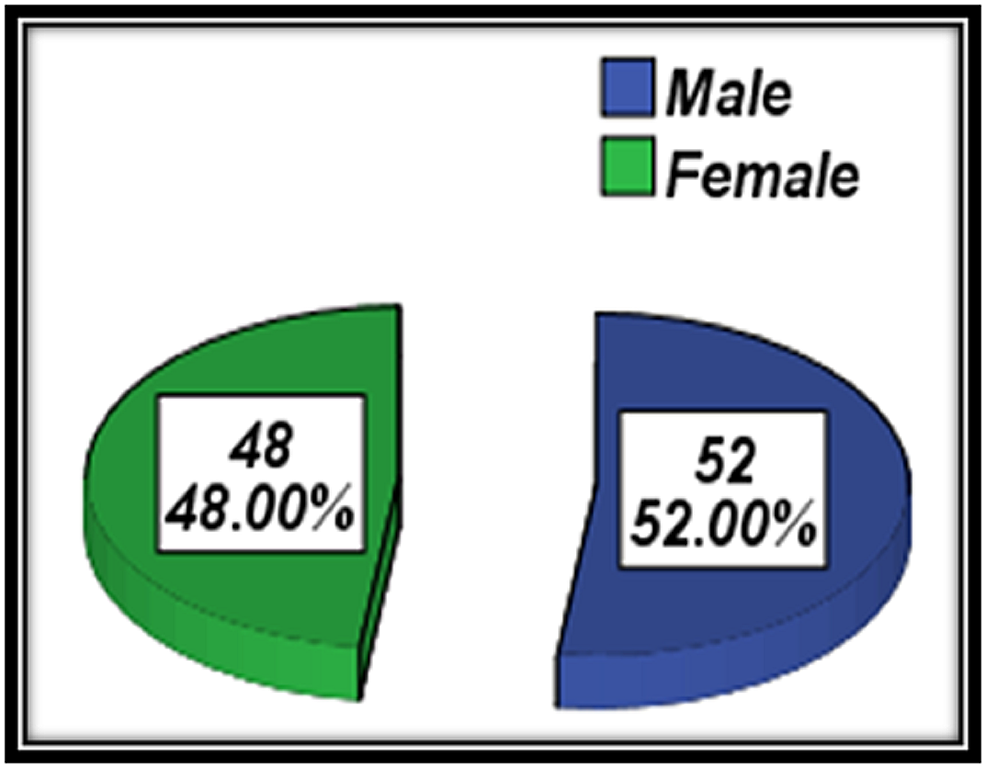 Distribution-according-to-the-gender-of-patients
