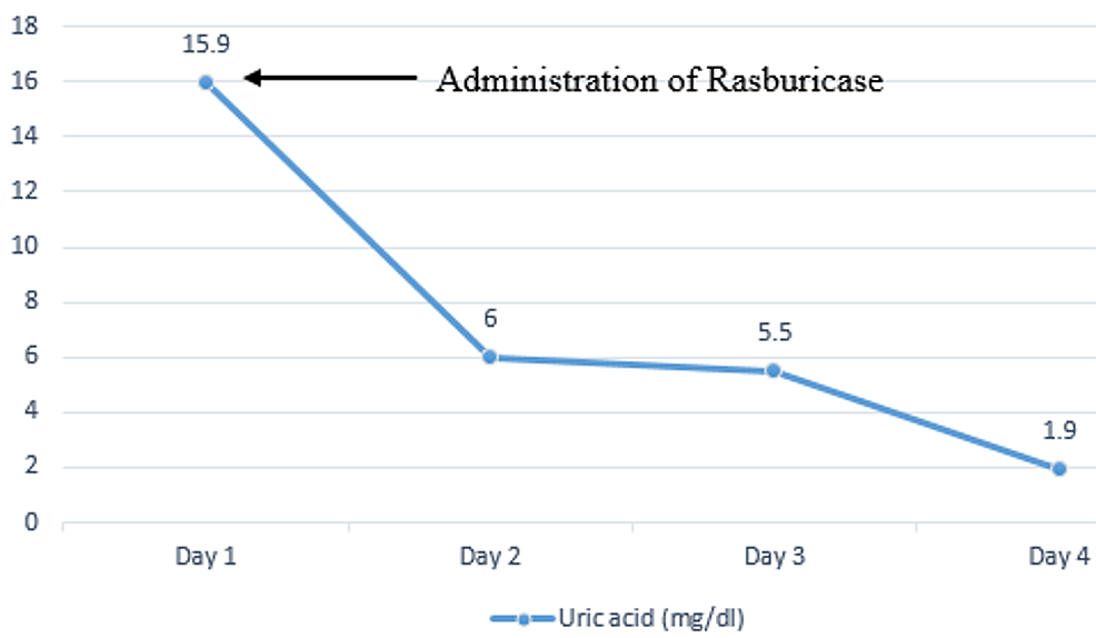 Trends-of-serum-uric-acid-during-the-hospital-stay.