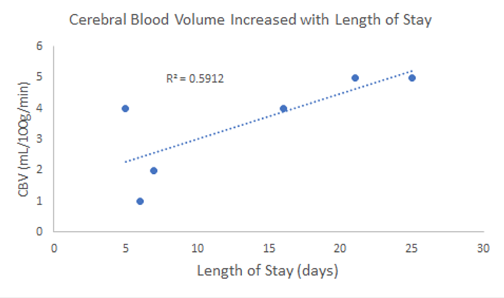 Cerebral-blood-volume-(CBV)-appeared-to-increase-with-the-length-of-patient-stay-(P <-0.1).-The-60%-variation-in-CBV-could-likely-be-explained-by-the-length-of-stay.
