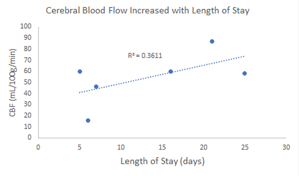 Cerebral-blood-flow-(CBF)-appeared-to-increase-with-the-length-of-the-patient-stay-(P <-0.1).-The-36%-variation-in-CBF-could-likely-be-explained-by-the-length-of-stay.