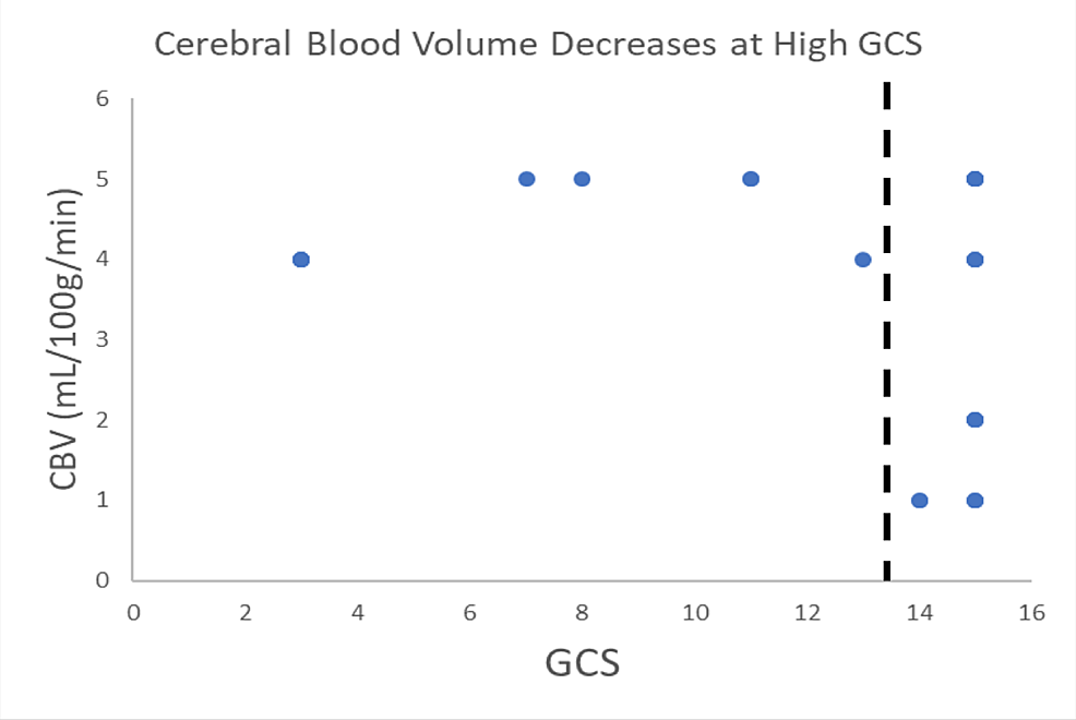 Cerebral-blood-volume-(CBV)-appears-to-drop-at-a-Glasgow-Coma-Scale-(GCS)-threshold-of-approximately-14
