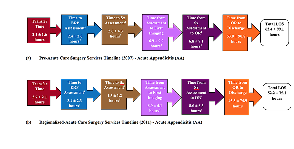 Time-Line-by-Stage-Between-ER-Arrival-and-Operative-Intervention-for-Pre--and-Regionalized-ACS-Services-Cohorts:-Acute-Appendicitis-(AA)
