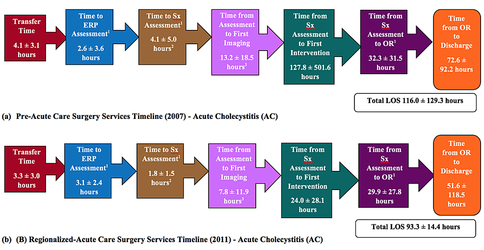 Time-Line-by-Stage-Between-ER-Arrival-and-Operative-Intervention-for-Pre--and-Regionalized-ACS-Services-Cohorts:-Acute-Cholecystitis-(AC)