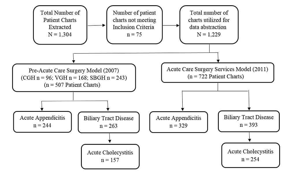 Flow-Diagram-of-Patient-Chart-Extraction-Process,-Number-of-Charts-for-Data-Abstraction,-and-Study-Results-for-the-Pre-Acute-Care-(Pre-ACS;-2007)-and-Acute-Care-Surgery-(ACS;-2011)-Service-Models