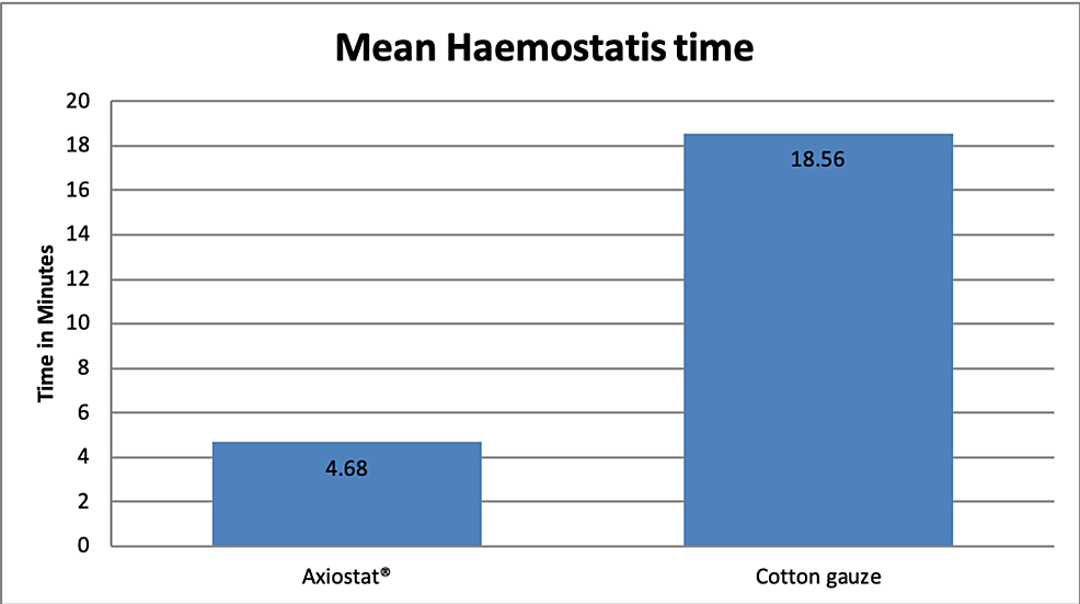 Haemostasis-time-with-the-use-of-Axiostat®-and-cotton-gauze
