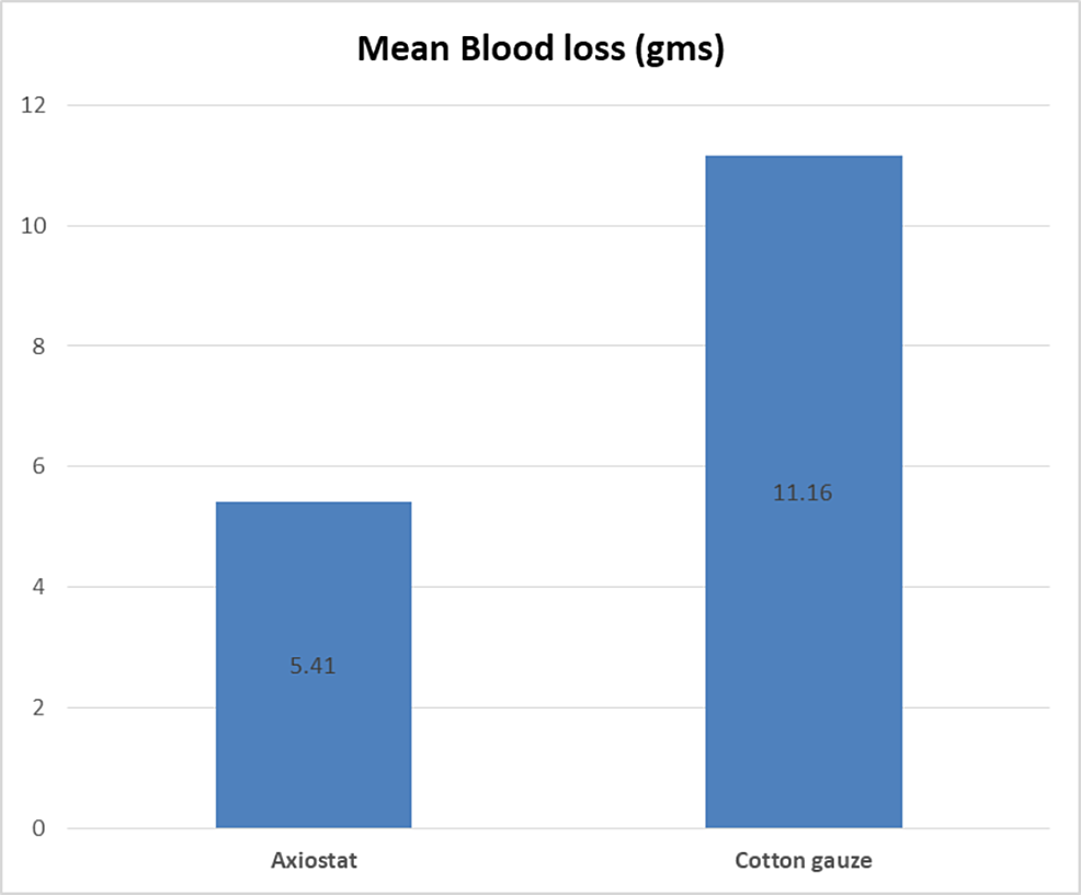 Blood-loss-with-the-use-of-Axiostat®-and-cotton-gauze