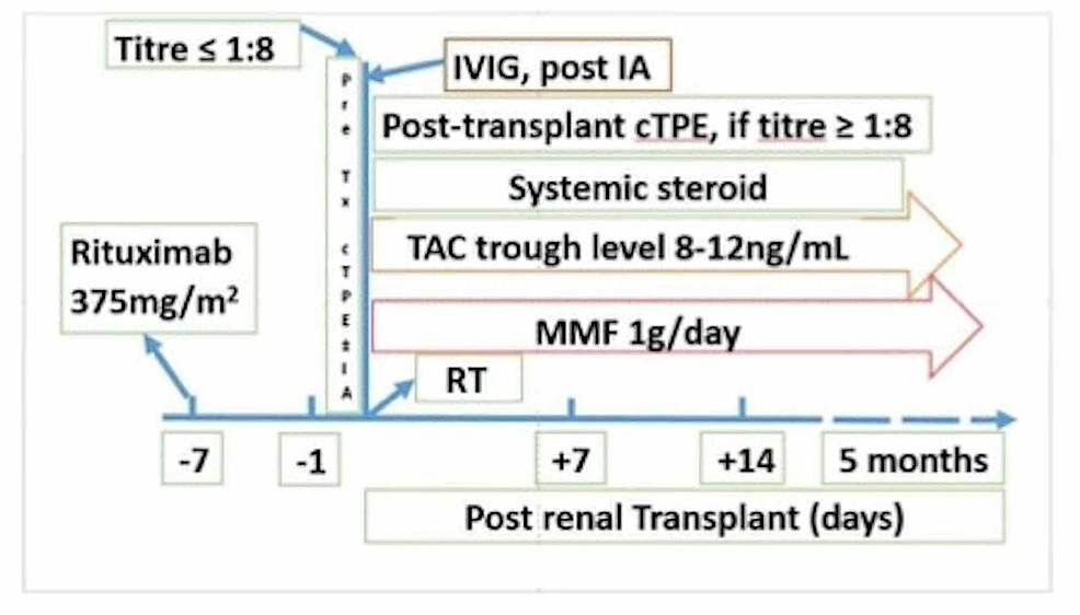 Institutional-protocol-for-ABOi-living-related-renal-transplantation
