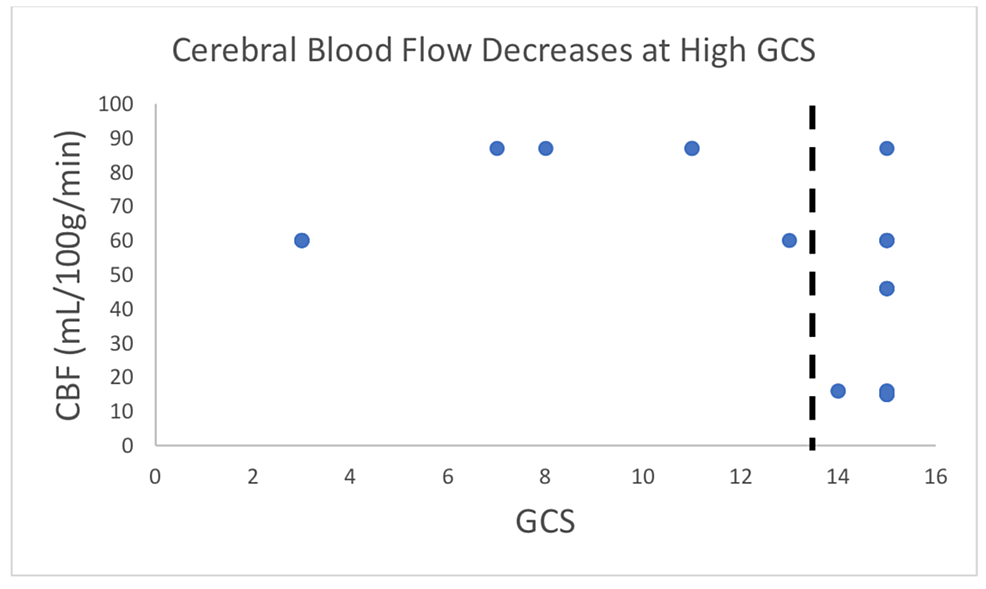 Cerebral-blood-flow-(CBF)-appears-to-drop-at-a-Glasgow-Coma-Scale-(GCS)-threshold-of-approximately-14