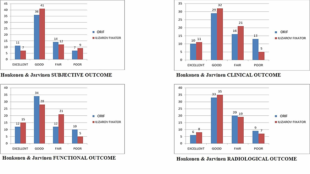 Bar-charts-comparing-the-subjective,-functional,-clinical-and-radiological-outcomes