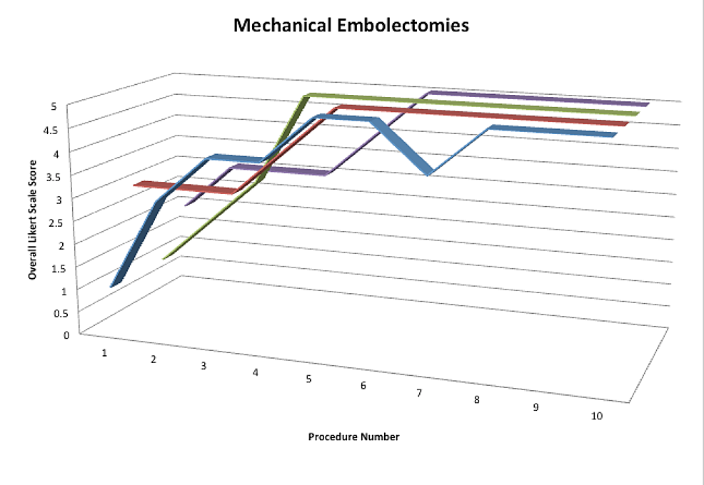 Color-coded-3d-line-graph-of-overall-Likert-Scale-performance-scores