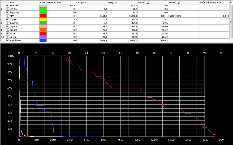 Screenshot-of-the-dose-volume-histogram-(DVH).-