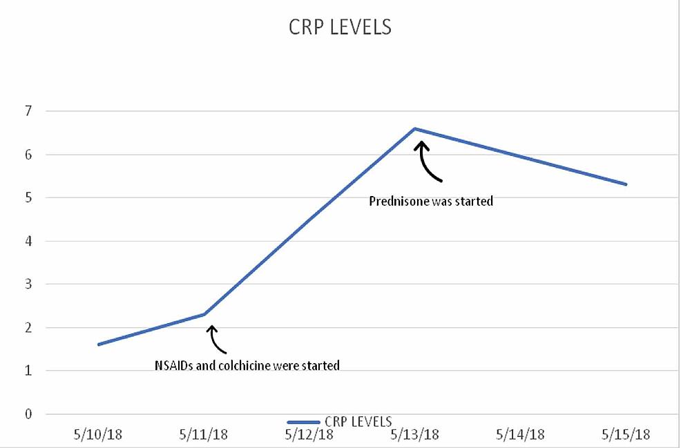 CRP-levels