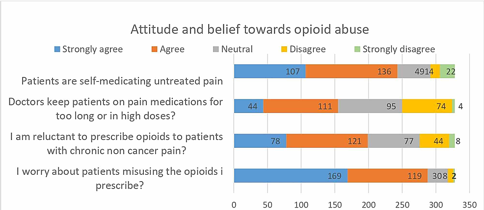 -Respondents-attitude-and-belief-towards-opioid-abuse