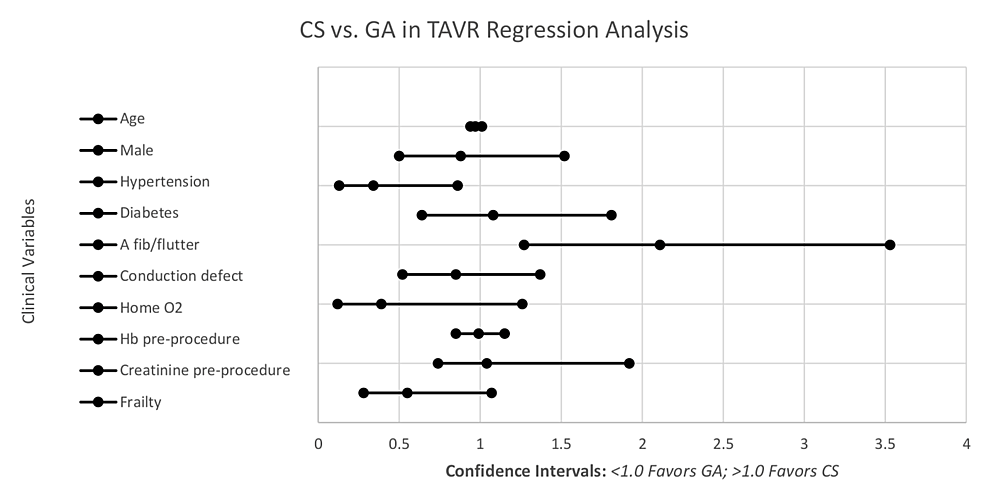 Logistic-regression-adjusted-for-clinical-variables