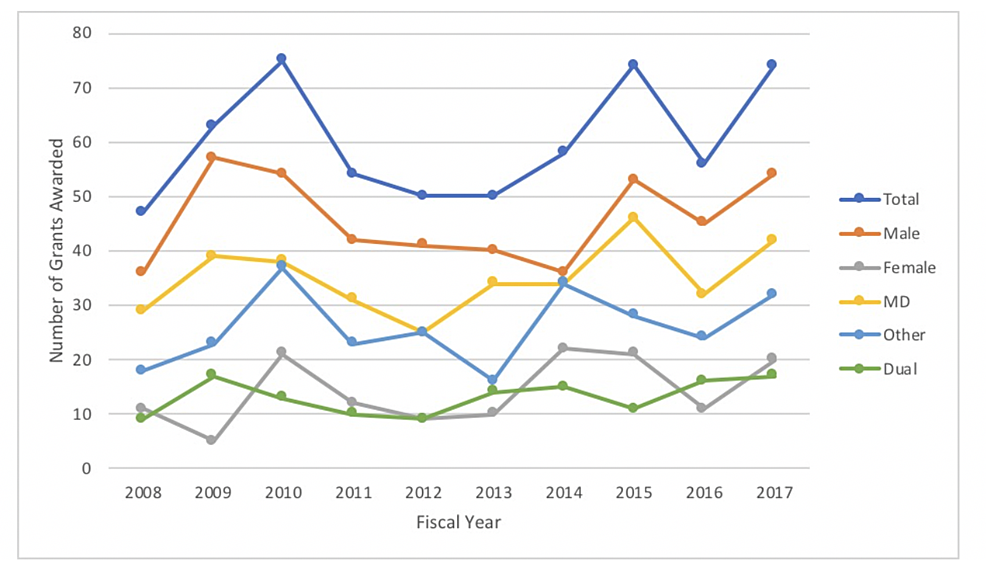 Number-of-NIH-R01-grants-awarded-over-the-last-decade-in-general-surgery