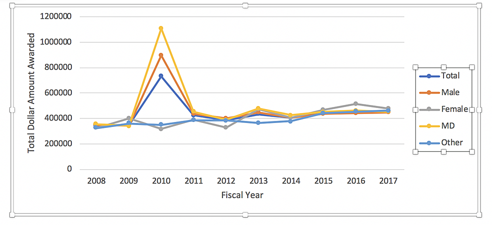 Dollar-amount-of-NIH-R01-grants-awarded-over-the-last-decade