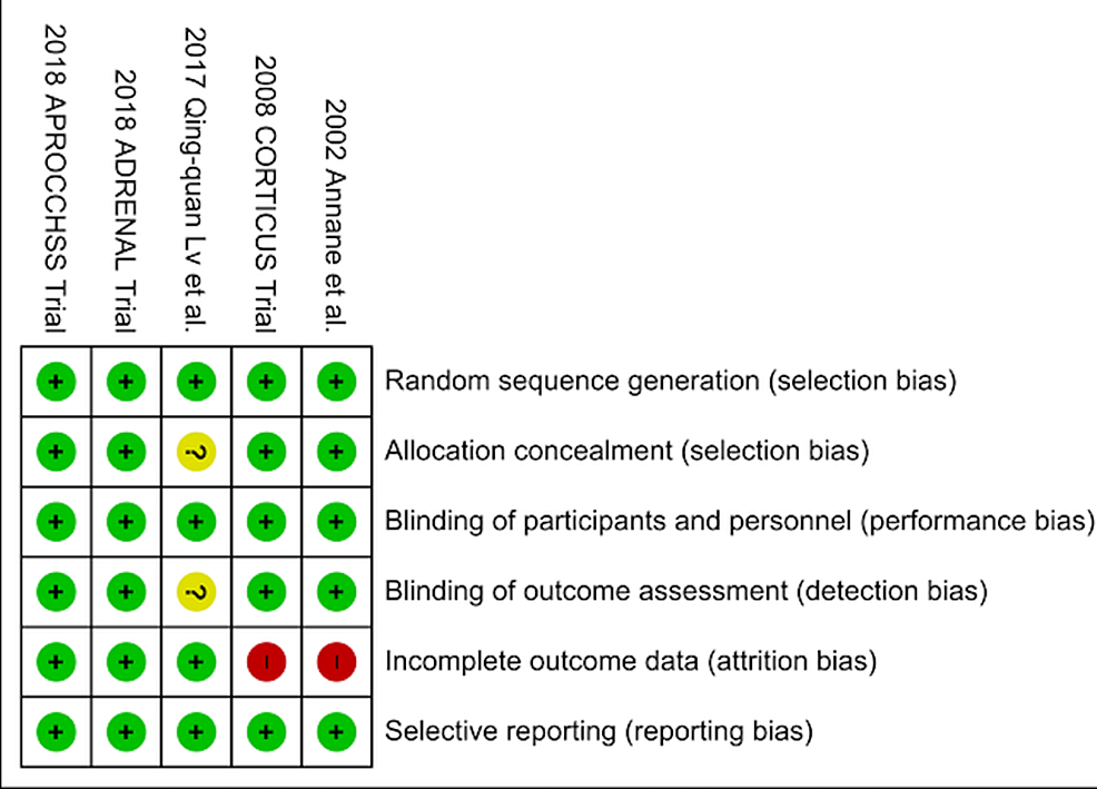 Showing-Risk-of-Bias-Summary