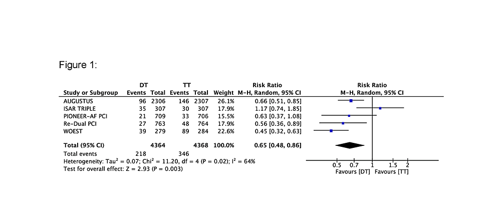 Forest-plot-comparing-bleeding-events-between-triple-therapy-(TT)-and-dual-therapy-(DT)