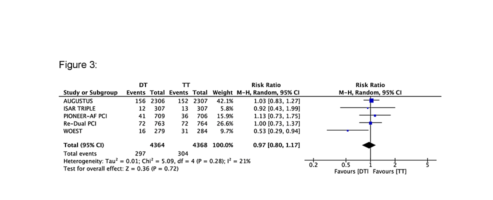 Forest-plot-comparing-major-adverse-cardiovascular-events-(MACE)-between-triple-therapy-(TT)-and-dual-therapy-(DT)
