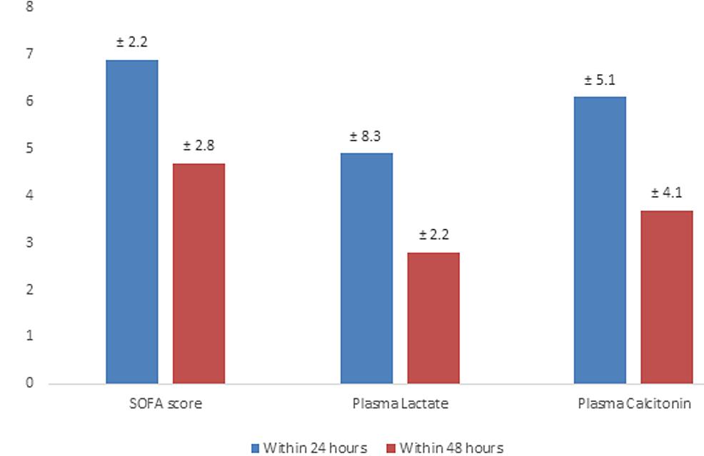 Trend-of-SOFA-score,-plasma-lactate,-and-plasma-calcitonin-in-the-ICU