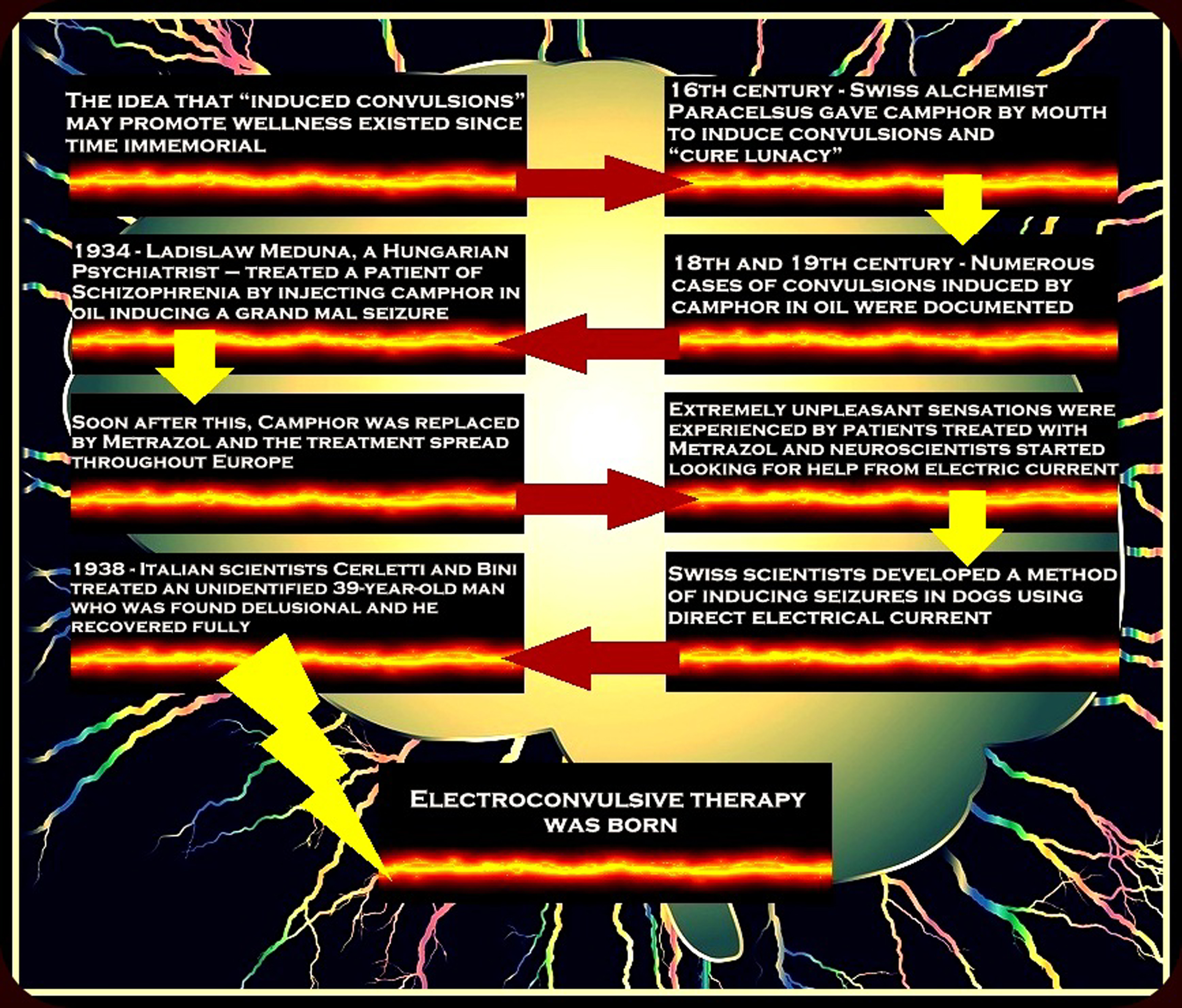 a discussion on electroconvulsive therapy in treating depression Treating depression with ect  electroconvulsive therapy (ect), referred to as shock therapy, is form a treatment for depression and mental illness during the.