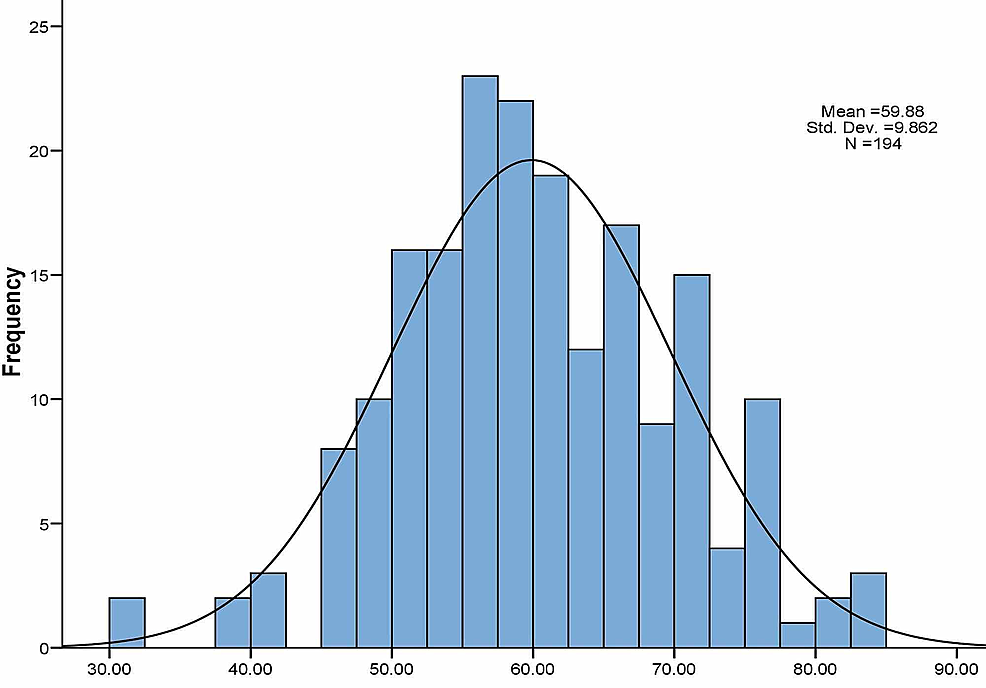 Histogram-showing-the-distribution-of-the-BSC-Need-Score-among-the-study-population