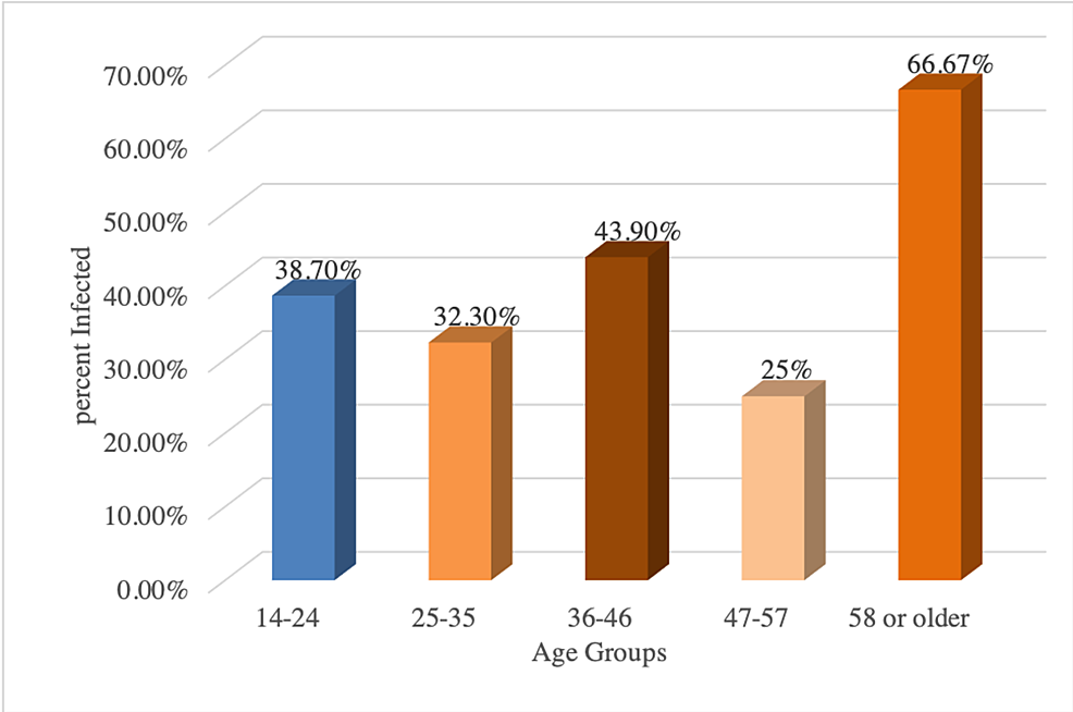 Percentage-distribution-of-intestinal-parasites-amongst-various-age-groups