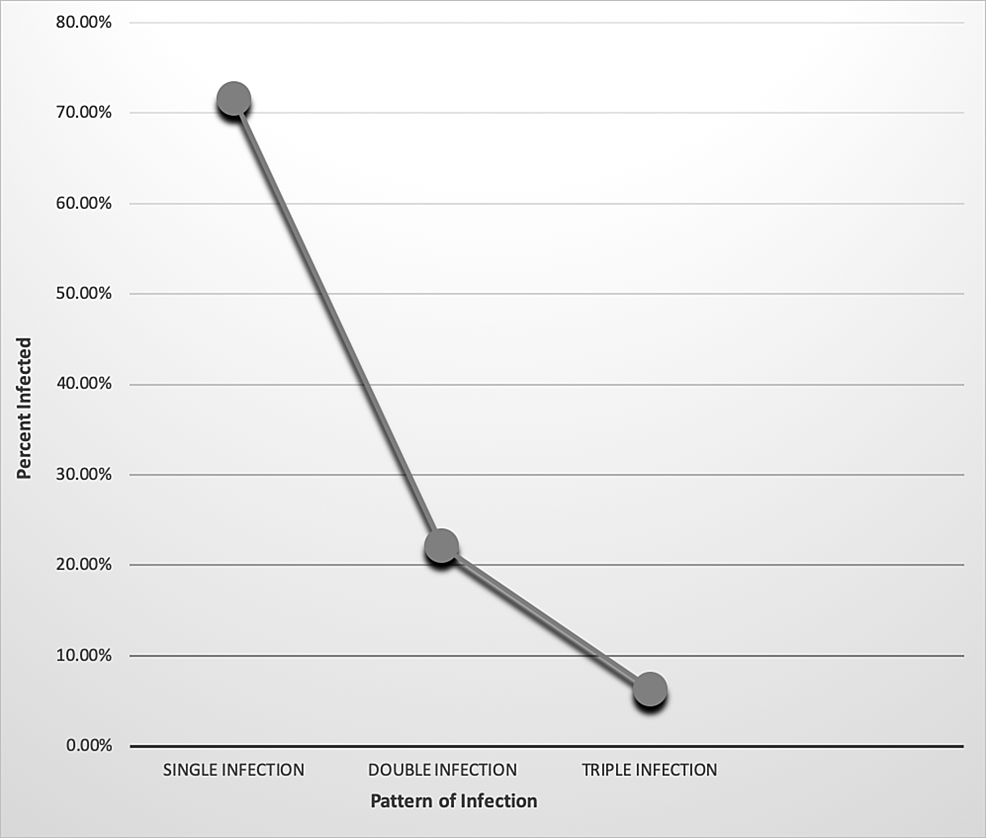 Percentage-analysis-of-pattern-of-infection-and-prevalence