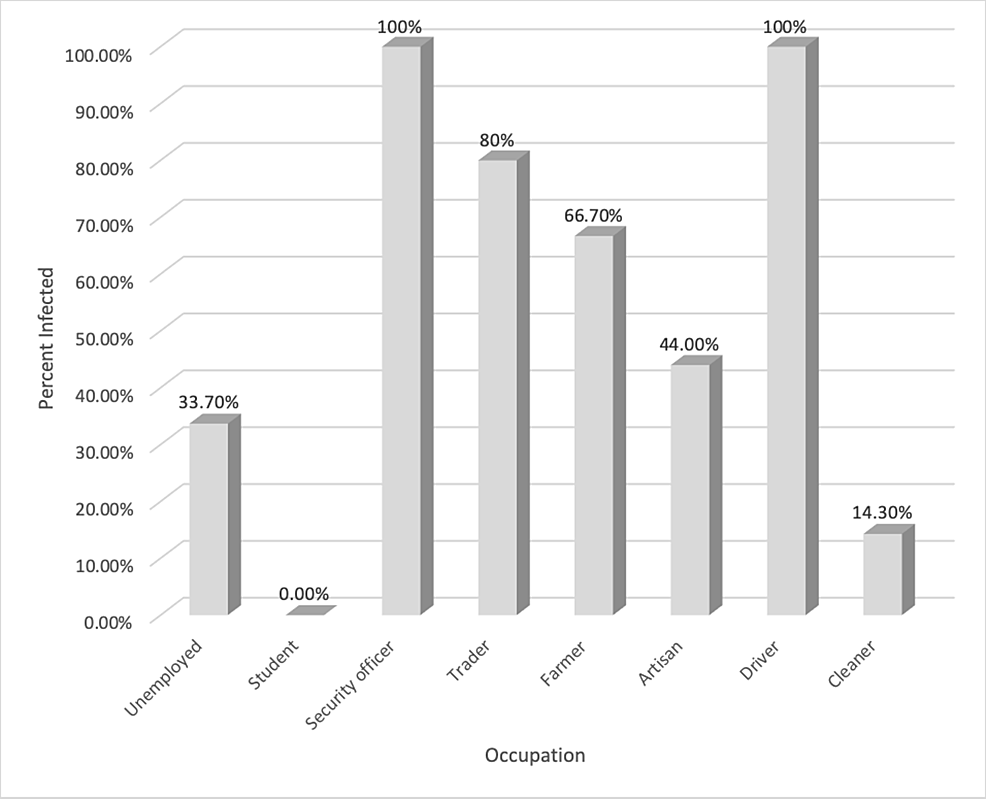 Percentile-analysis-of-intestinal-parasitic-infestation-within-various-occupations