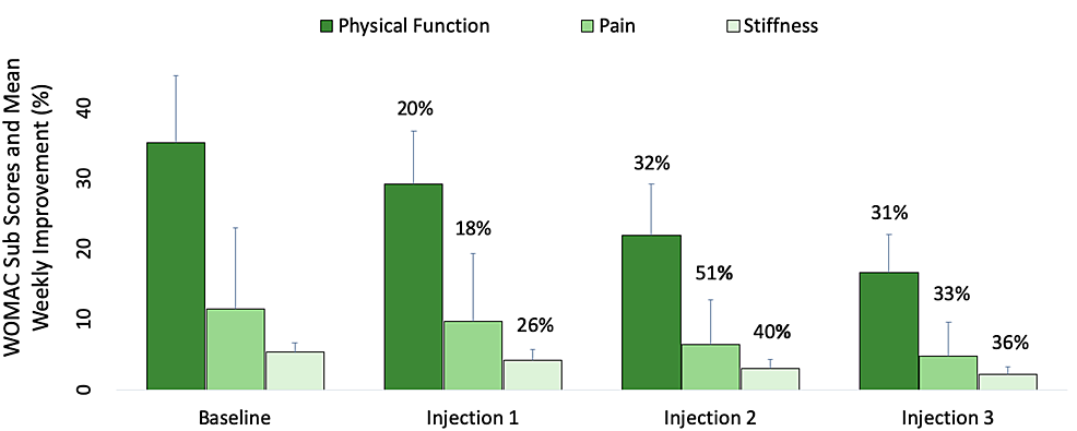 Effectiveness-of-Supartz-FX-injections-into-the-knees-of-patients-with-osteoarthritis-over-a-three-week-period