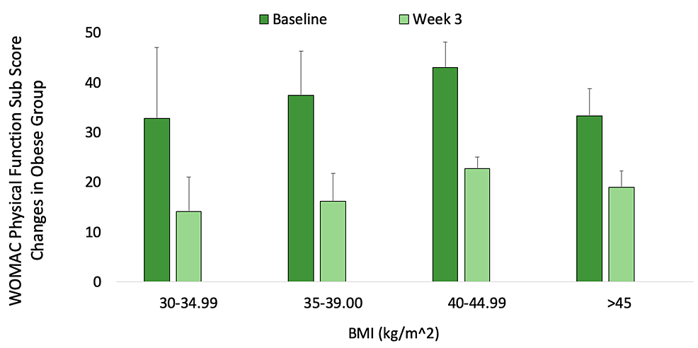 Mean-reduction-in-Western-Ontario-and-McMaster-Universities-Osteoarthritis-Index-(WOMAC)-disability-scores-following-Supartz-FX-injections-into-the-knees-of-obese-(BMI≥30.00-kg/m2)-patients