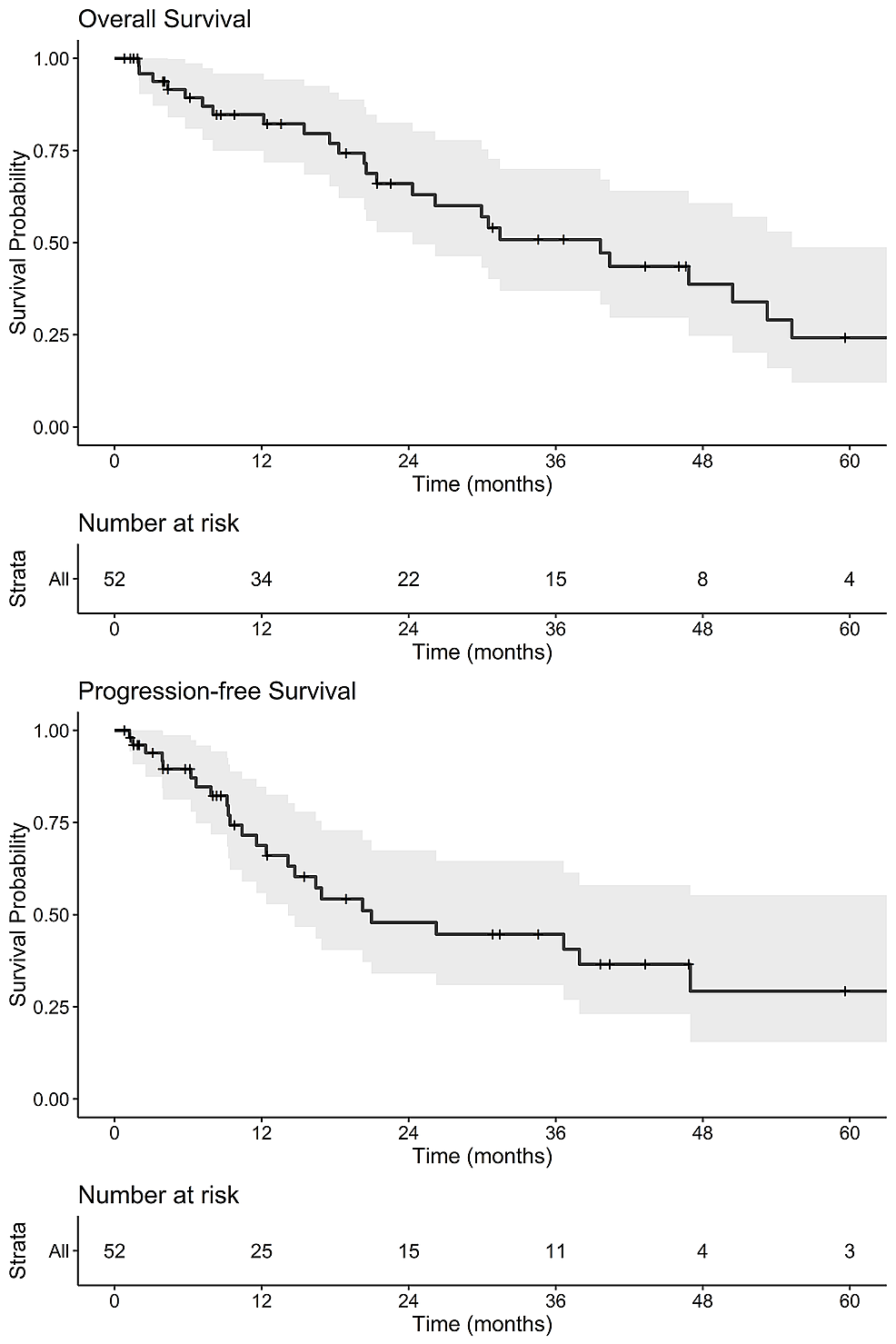 Kaplan-Meier-Plots-of-Overall-Survival-and-Progression-free-Survival