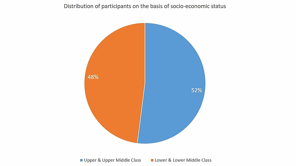 Distribution-on-the-basis-of-socioeconomic-status.