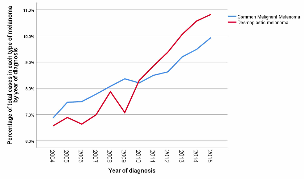 Comparison-between-percentages-of-Desmoplastic-Melanoma-and-Common-Malignant-Melanoma-by-year-of-diagnosis