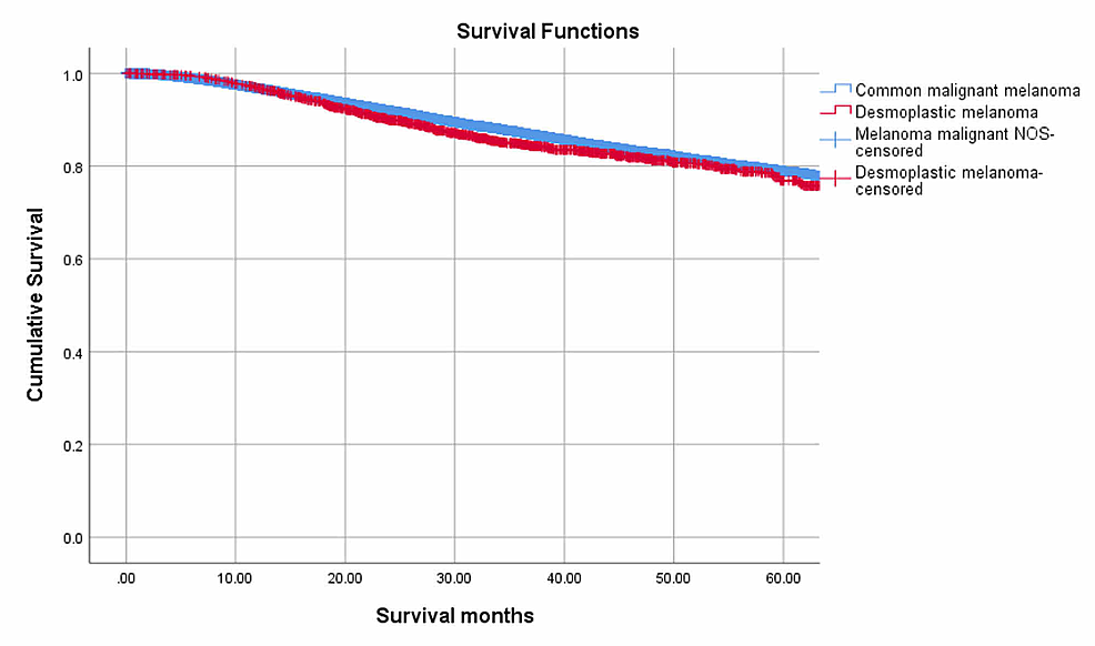 Kaplan-Meier-curves-depicting-five-year-overall-survival-of-patients-with-Desmoplastic-Melanoma-and-Common-Malignant-Melanoma