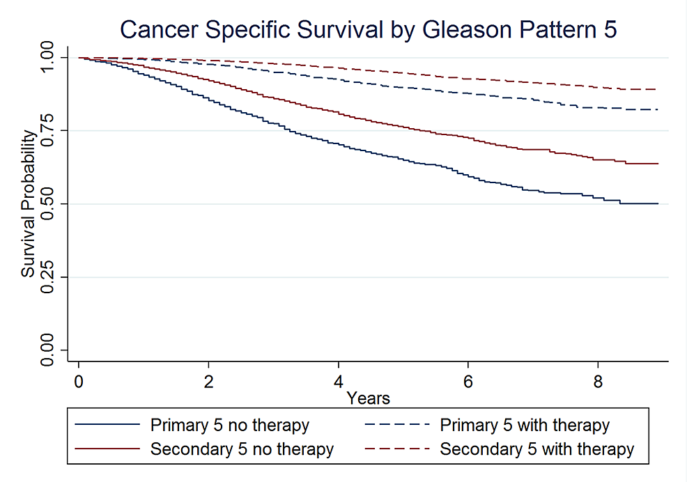 Cancer-specific-survival-by-primary-versus-secondary-Gleason-pattern-of-5,-stratified-by-receipt-of-definitive-local-therapy.