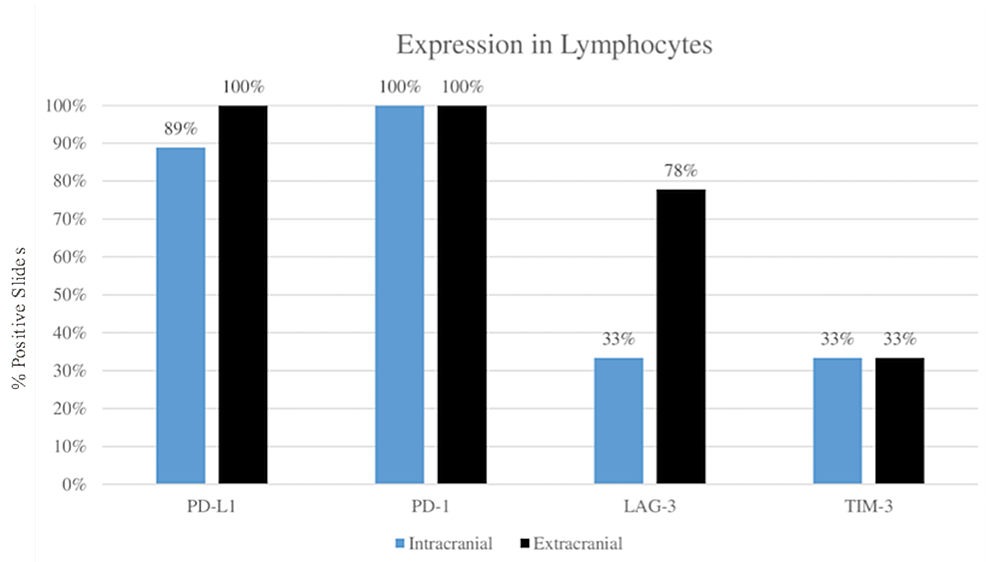 Comparison-of-immune-checkpoint-marker-expression-between-extracranial-and-intracranial-tumor-sites-in-lymphocytes