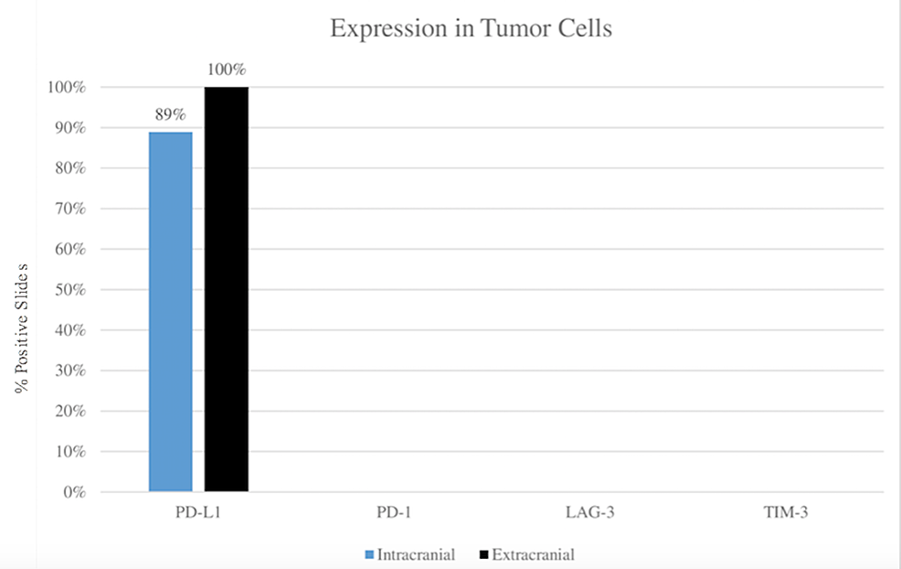 Comparison-of-immune-checkpoint-marker-expression-between-extracranial-and-intracranial-tumor-sites-in-tumor-cells