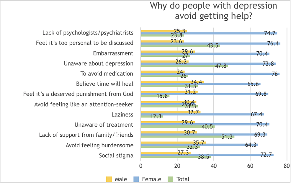 Knowledge-and-perceptions-of-why-depressive-patients-avoid-seeking-help,-amongst-the-general-population-in-Karachi,-Pakistan-2018-2019