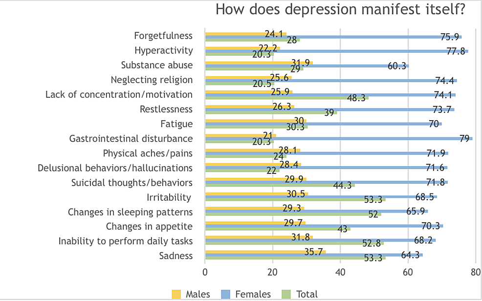 Knowledge-and-perceptions-regarding-the-manifestation-of-depression-amongst-the-general-population-in-Karachi,-Pakistan-2018-2019