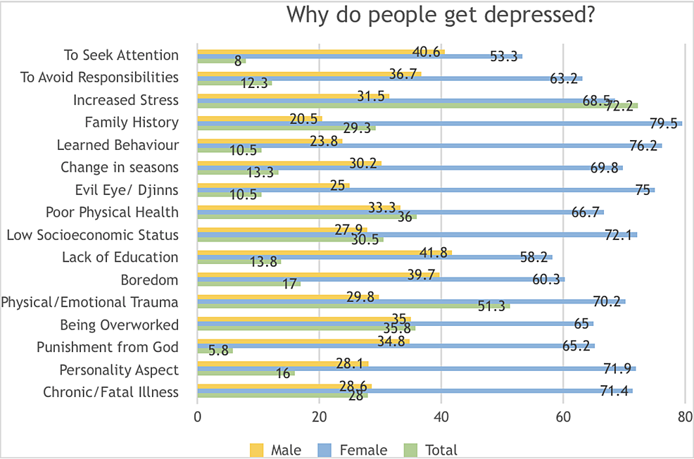 Knowledge-and-perceptions-regarding-the-causes-of-clinical-depression-amongst-the-general-population-in-Karachi,-Pakistan-2018-2019